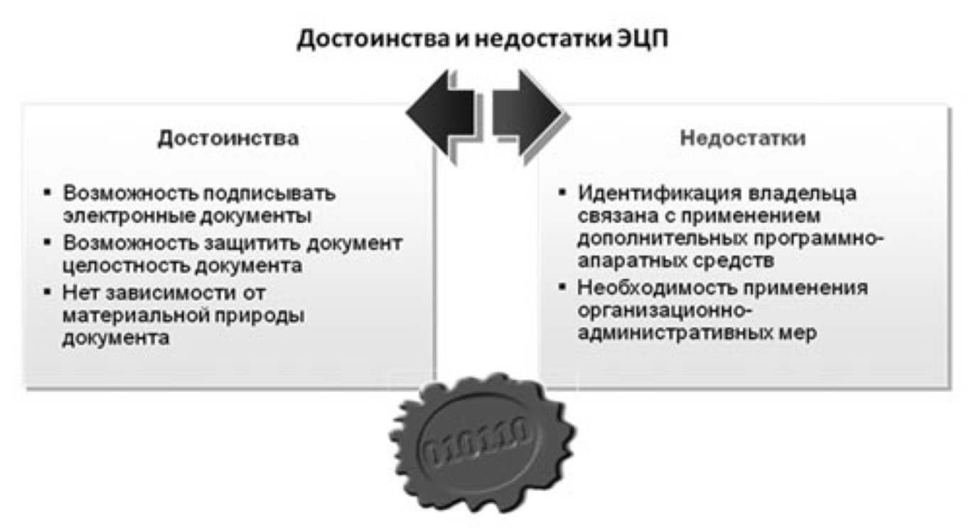 Плюсы и минусы ЭЦП.