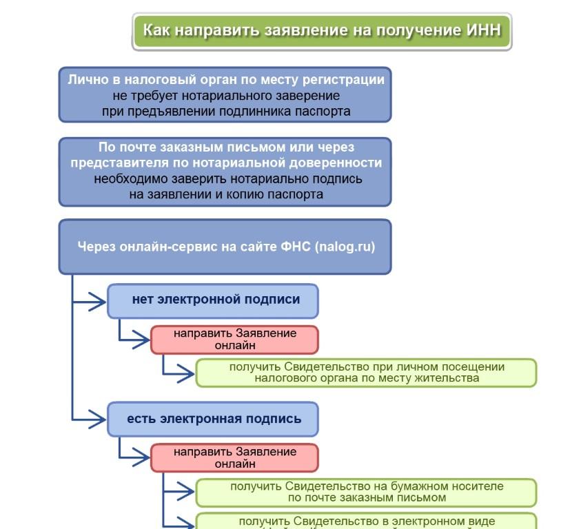 Схема получения ИНН.