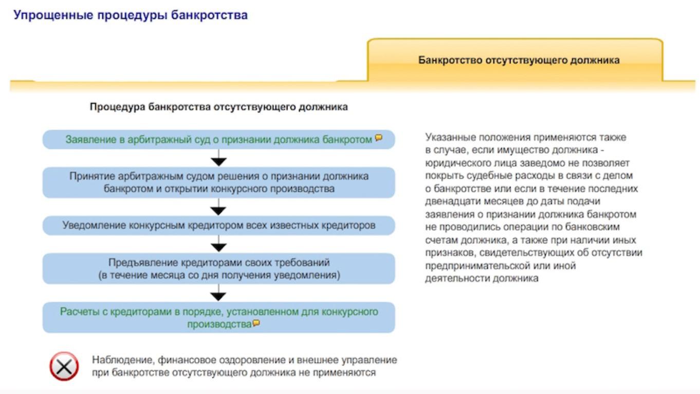 Схема процедуры банкротства физического лица фото 864