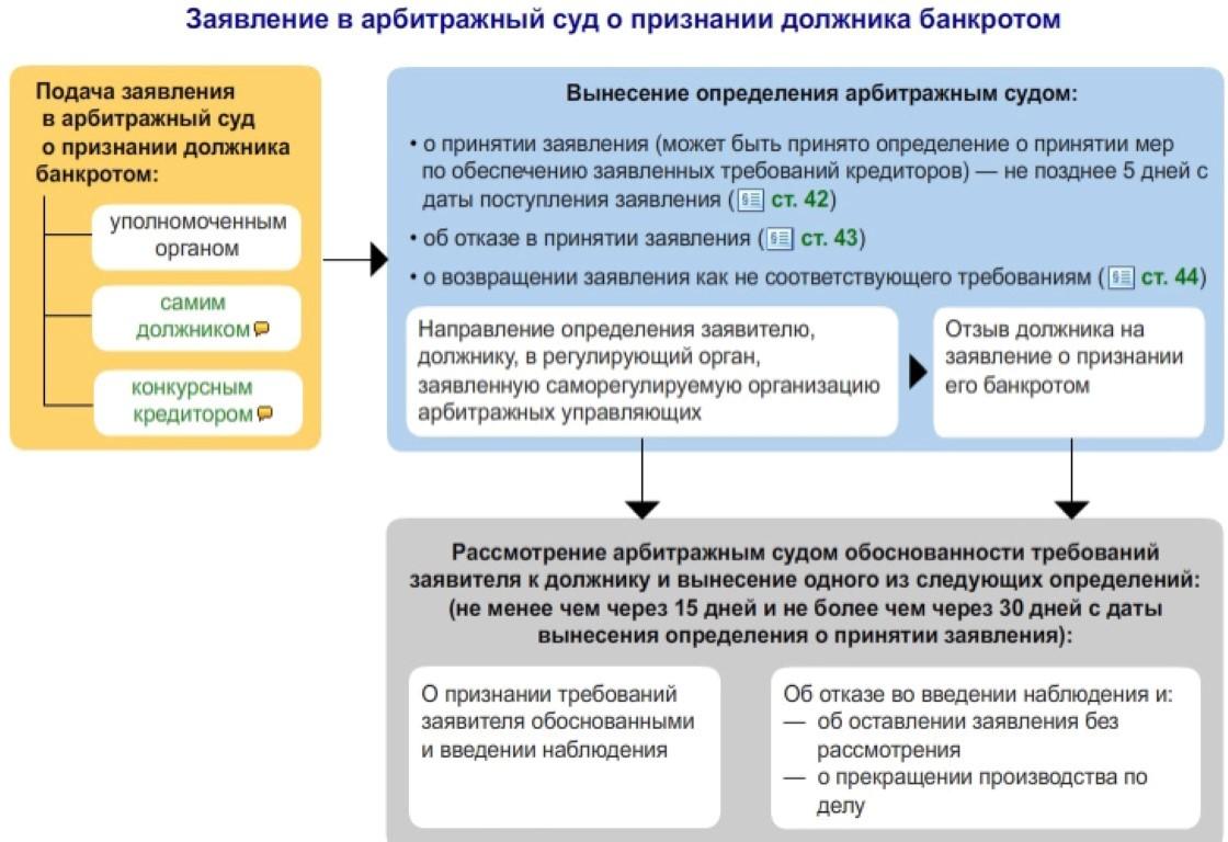 Изображение - Как написать заявление о банкротстве Zayavlenie-v-arbitrajniy-sud