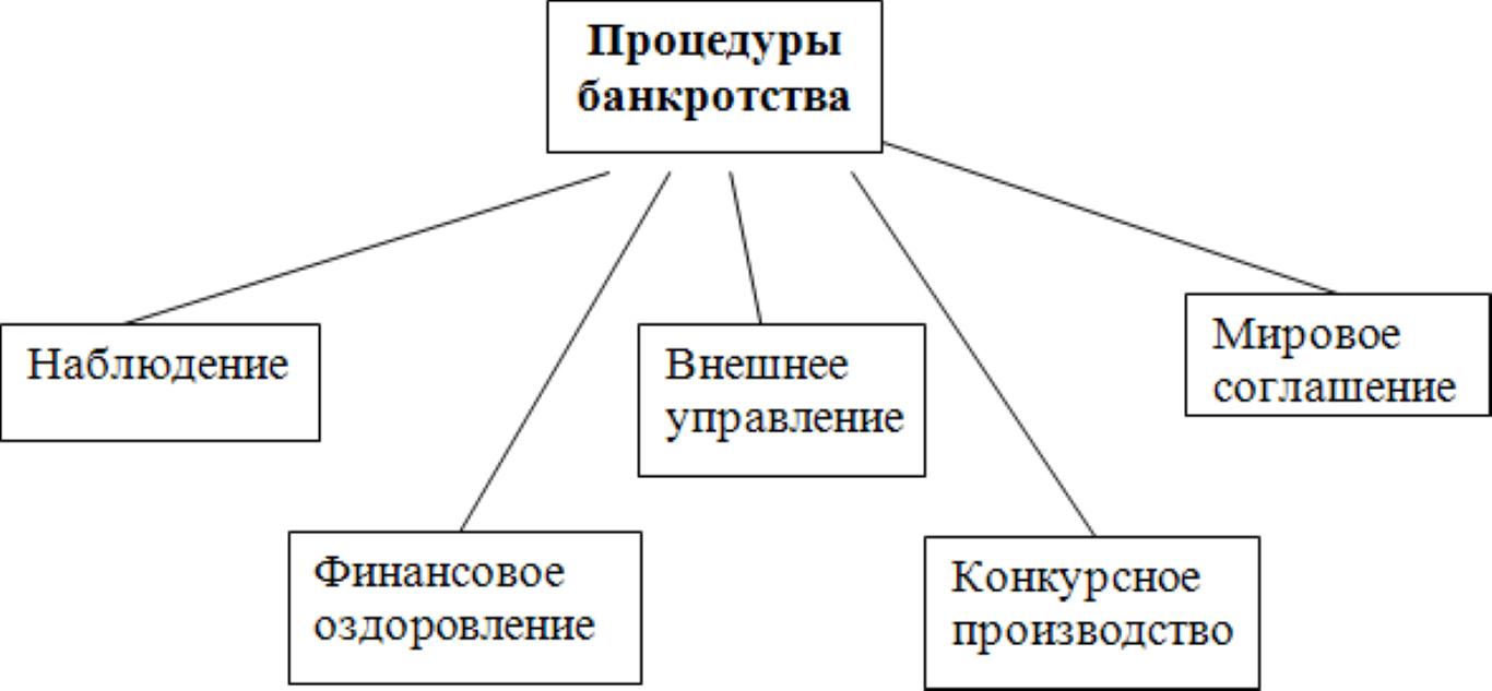 Изображение - Процедура банкротства организации i_002