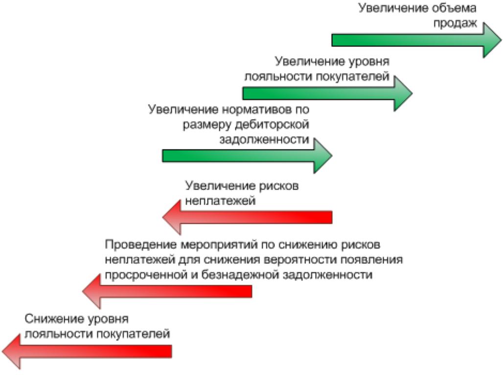 Изображение - Сокращение дебиторской задолженности 64805348f3753ce3be2030325e2413fc