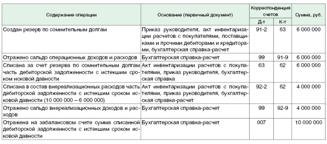 Статья списание дебиторской задолженности агентство ликвидации долгов нижний новгород