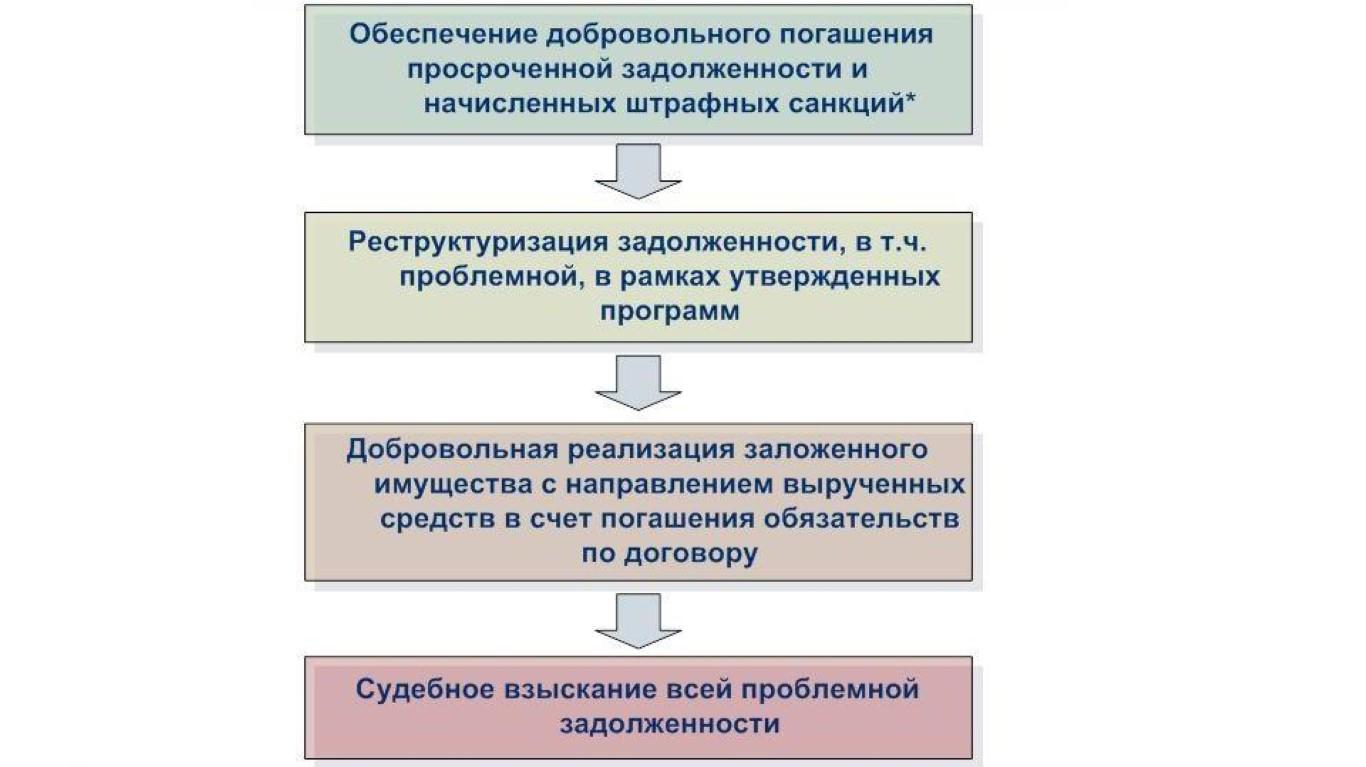 Варианты формирования задолженности